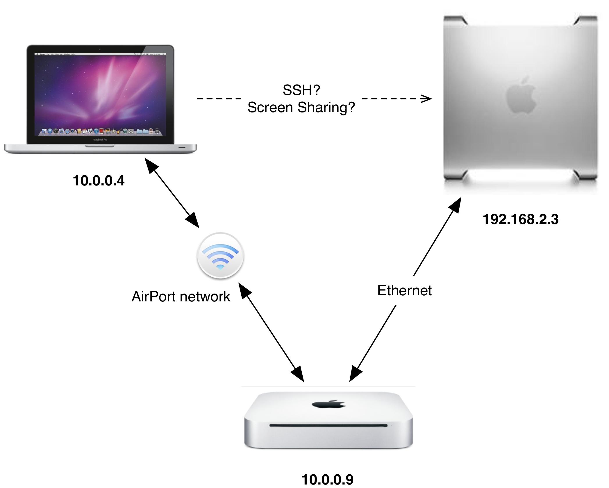 Configurer mon Mac en réseau